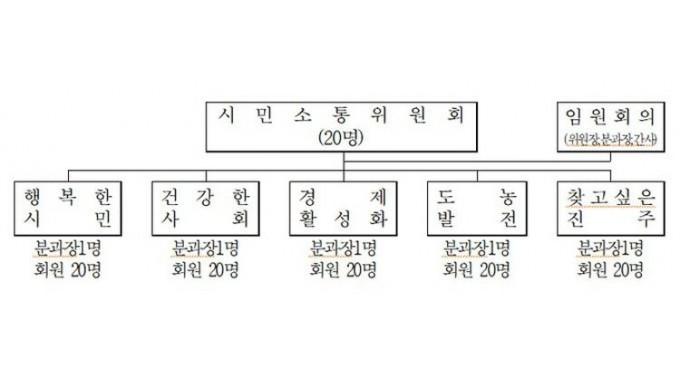 진주시 시민소통위원회, 정말 소통하고 있나